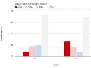 japan-mobile-market-2012-idc-japan