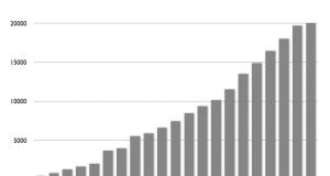register-user-graph-en