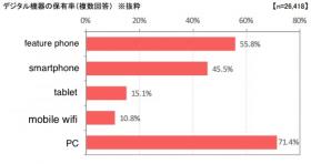 smartphone-survey-japan