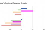 apple-regional-growth-japan