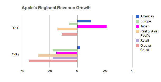 apple-regional-growth-japan