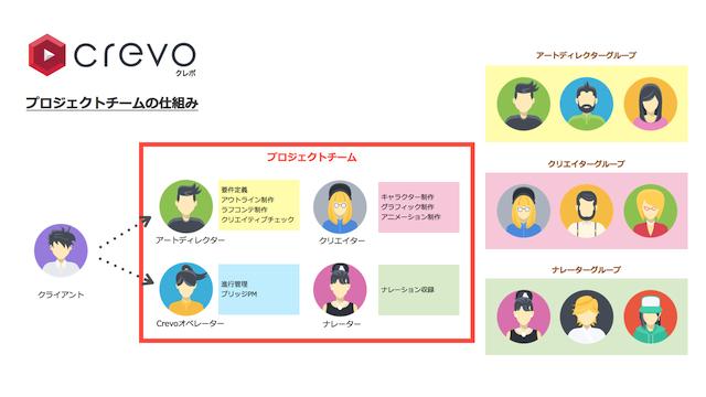プロジェクトチームの仕組み_Crevo.001