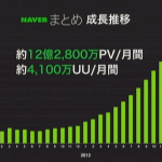 naver-matome-growth