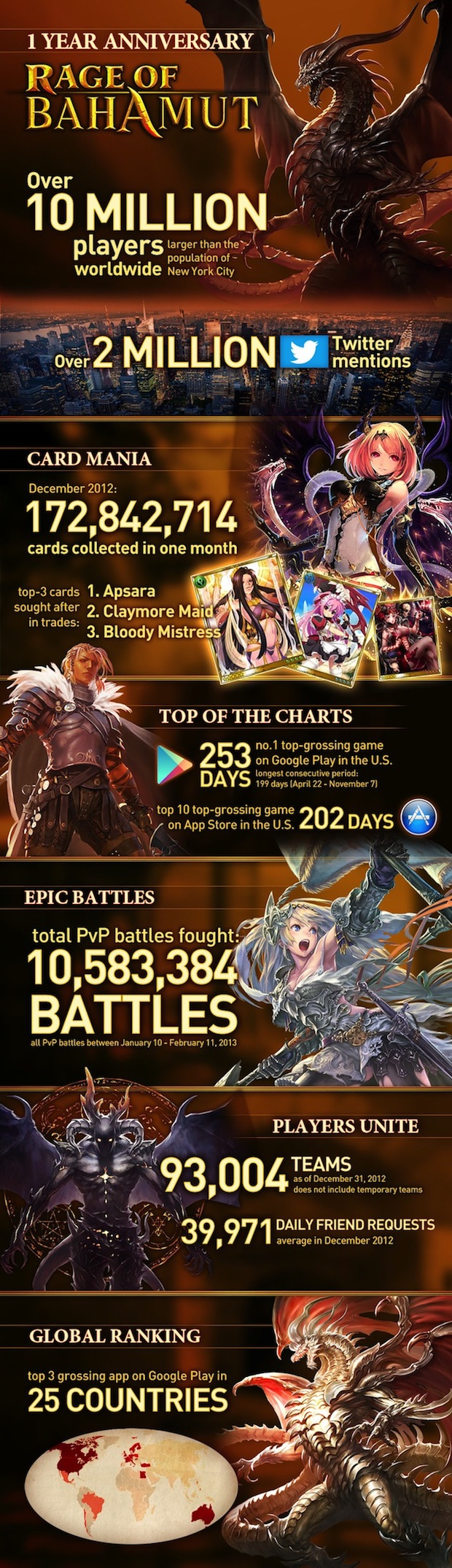 rage of Bahamut infographic