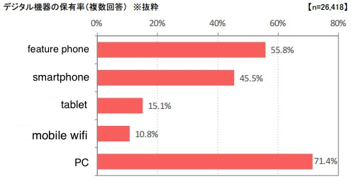 smartphone-survey-japan