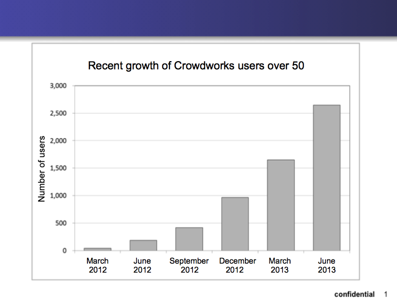 crowdworks_piecharts1
