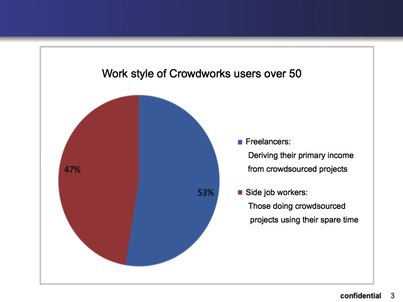 crowdworks_piecharts3