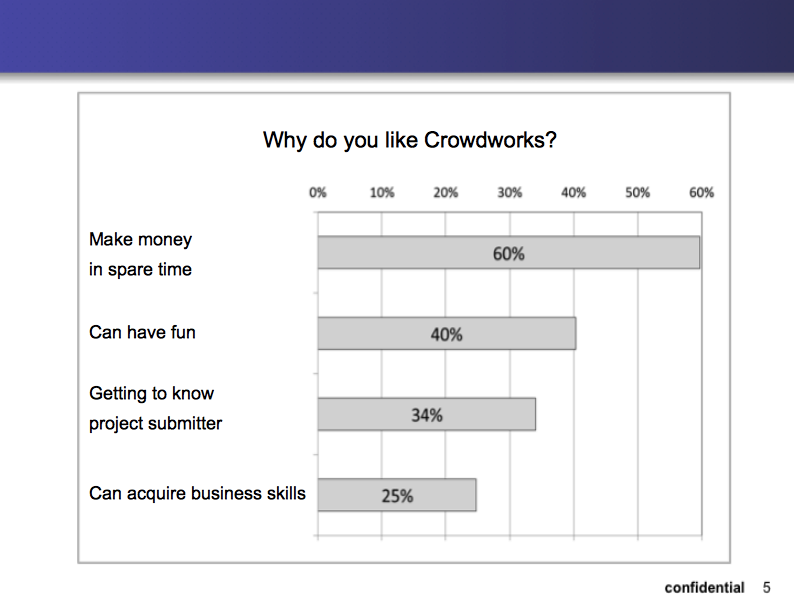 crowdworks_piecharts4