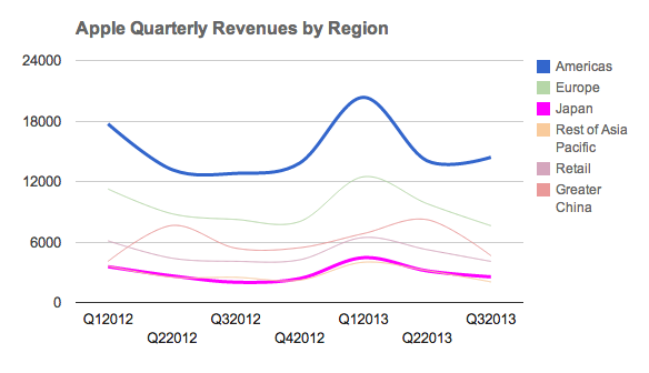 apple-quarterly-revenue