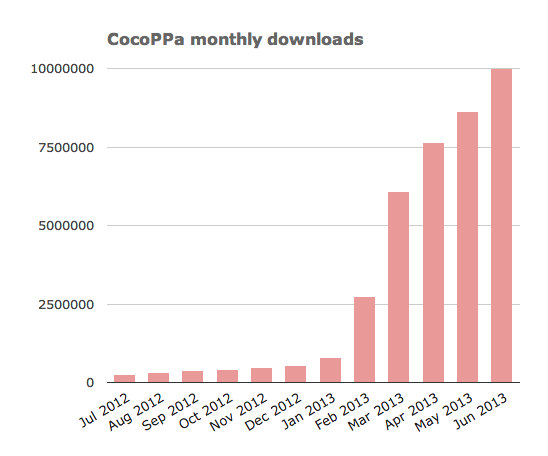 cocoppa-monthly-downloads