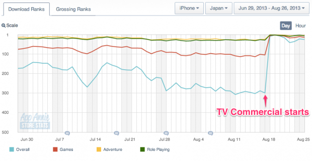 iOS rankings