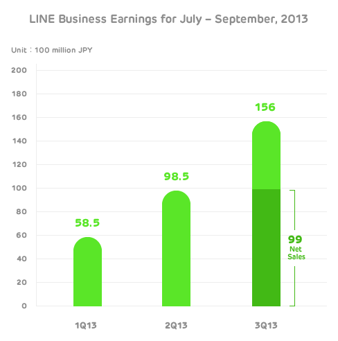 line-earnings