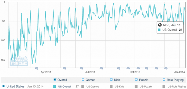 Puzzle & Dragons, US market, grossing rank over 2013