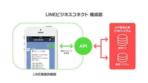 line-business-connect_screenshot