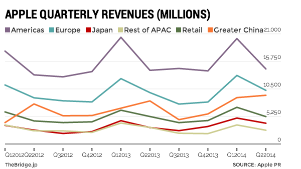 apple-quaterly-revenues