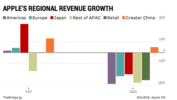 apple-regional-revenue-growth