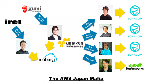 aws-japan-mafia-nov2015