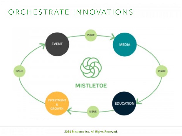 mistletoe-orchestrates-innovation