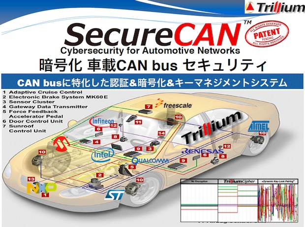 trillium-securecan-integration-diagram
