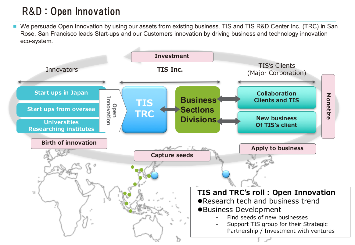 tis-open-innovation-diagram