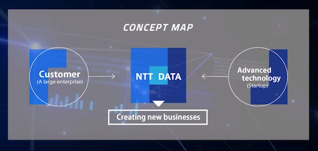 nttdata-open-innovation-business-contest_concept-map