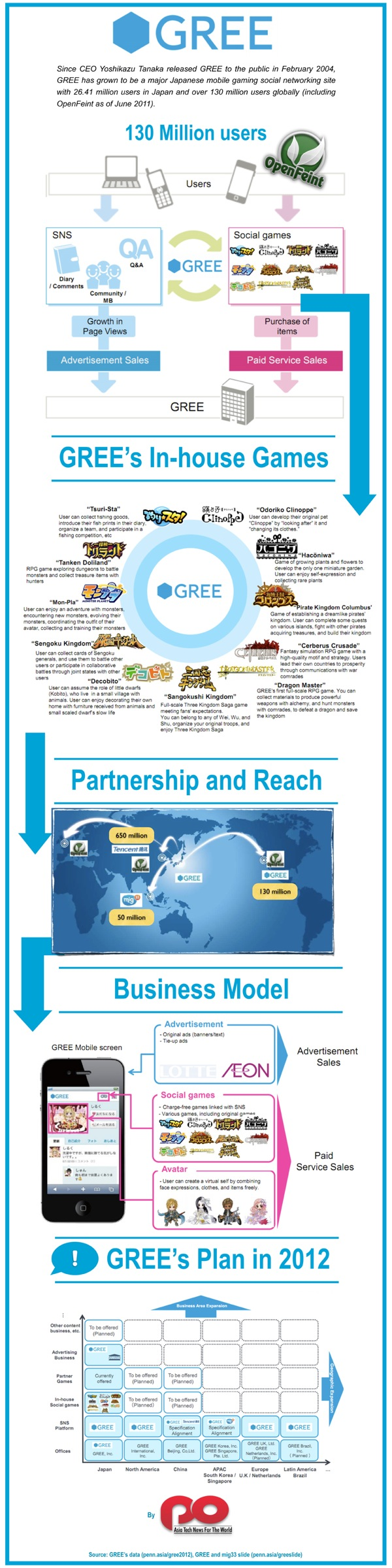Gree infographic