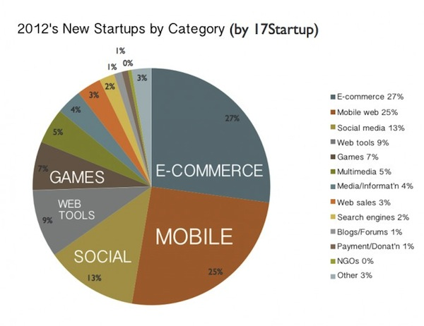 2012-china-new-startups-680x524