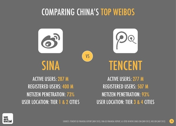 Tencent-Media-versus-Sina-Weibo-users-02