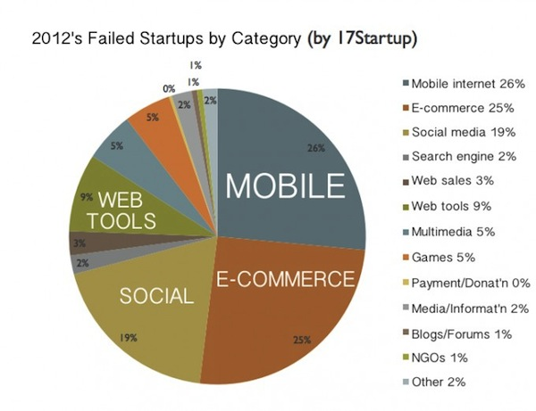 failed-startups-2012-china-680x523