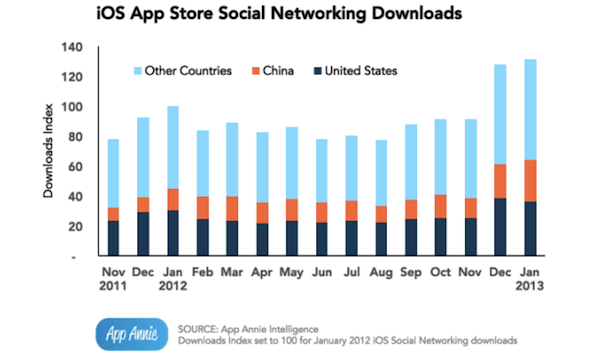 Chinese-developers-and-apps-January-2013