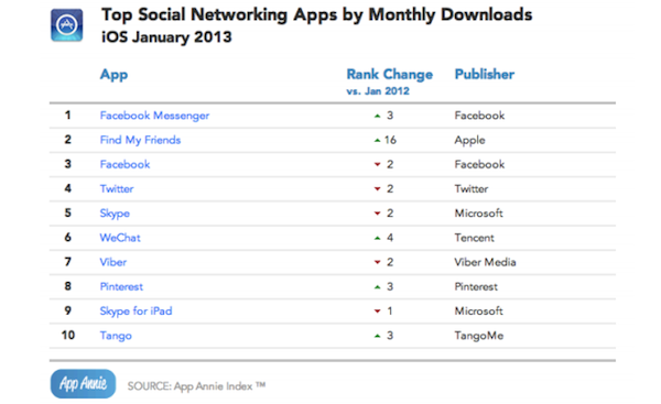 Chinese-social-apps-January-2013