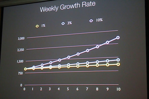 Weekly Growth Rate