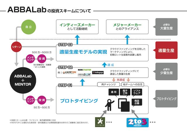 ABBALab_scheme