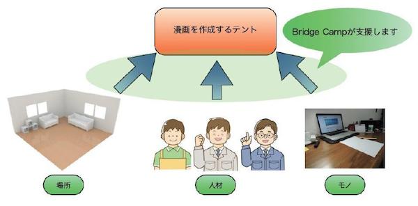 bridgecamp_scheme