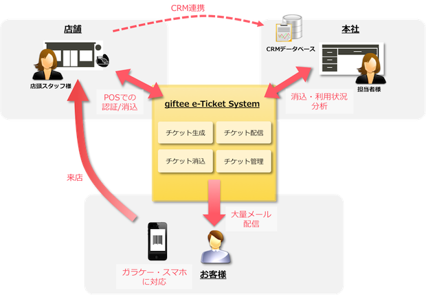 giftee e-Ticket System