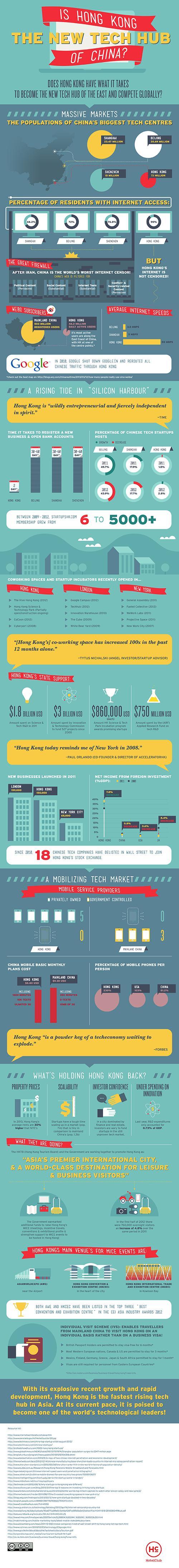 Is Hong Kong The New Tech Hub Of China?