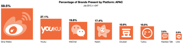 WeChat-Line-and-KakaoTalk-for-social-marketing-by-brands-02
