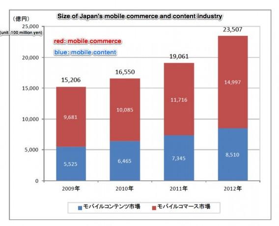 japan-market-content-games-568x460