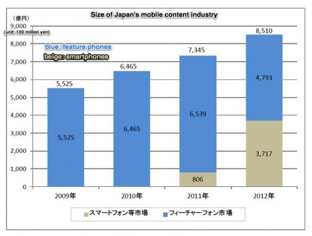 mobile-content-market-japan-607x460