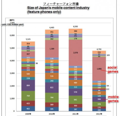 mobile-content-market-japan-feature-phones-477x460