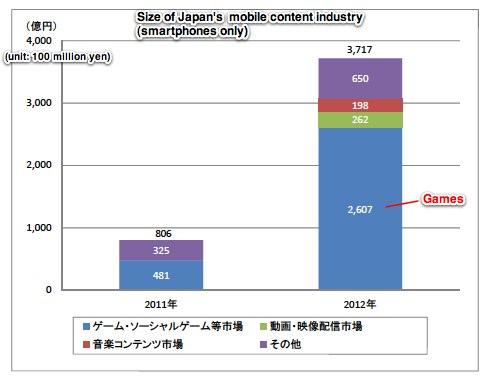 mobile-content-market-japan-smartphones