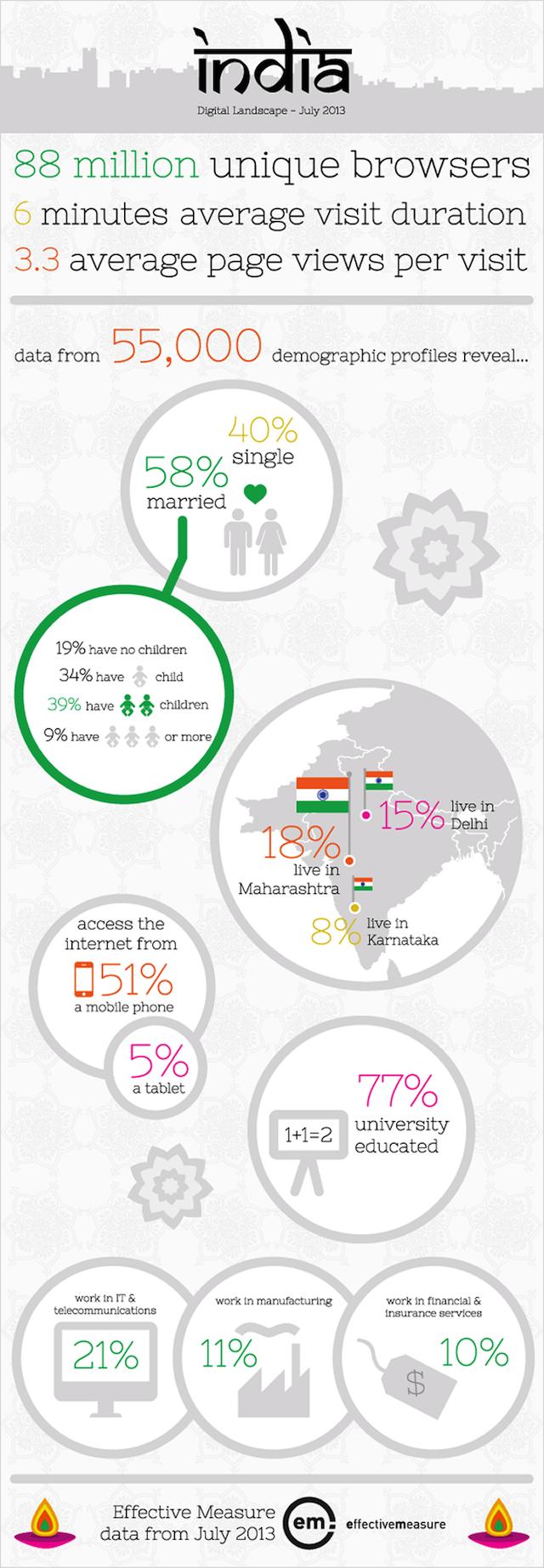 india-infogrpahic-august13