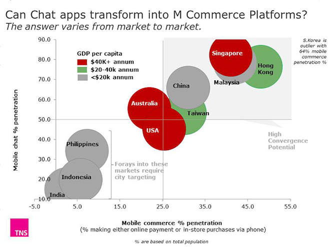 Chat-apps-into-M-Commerce-vehicles