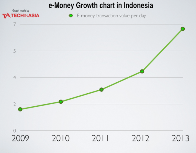 e-money-indonesia-growth-720x562