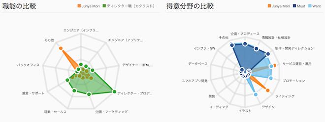 skill graph