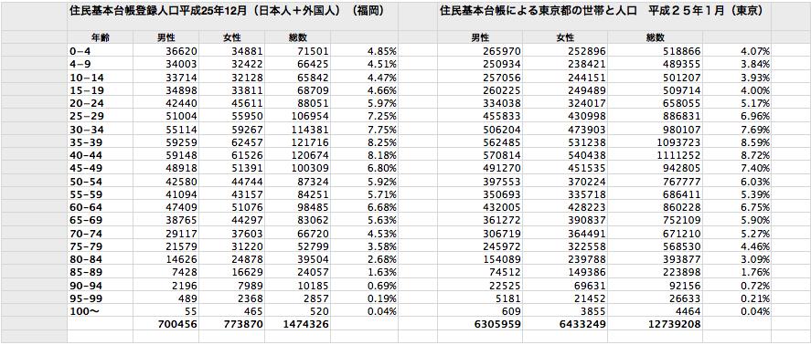 (図2:住民基本台帳を参考にしたデータ表(筆者作))