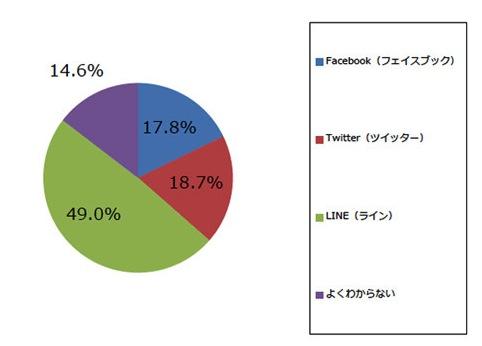 twitter-facebook-or-line