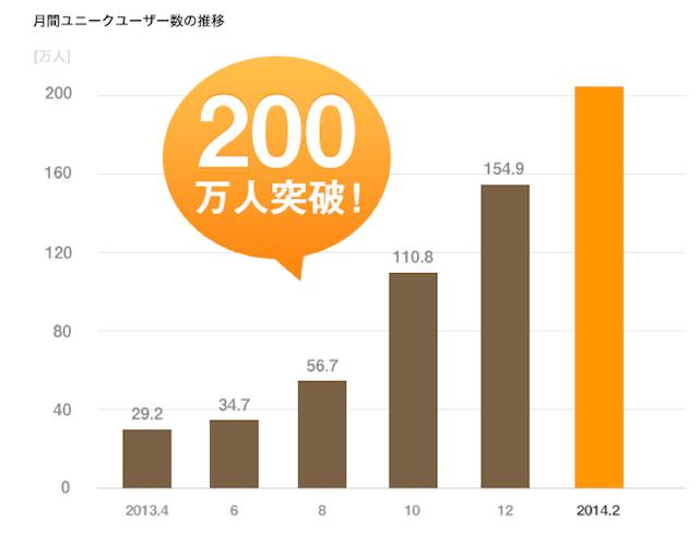 140306_Rettyユーザー数200万突破_pdf(1_3ページ)
