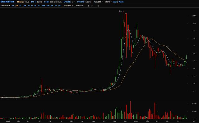 573_96_Bitstamp_BTC_USD_-_BitcoinWisdom
