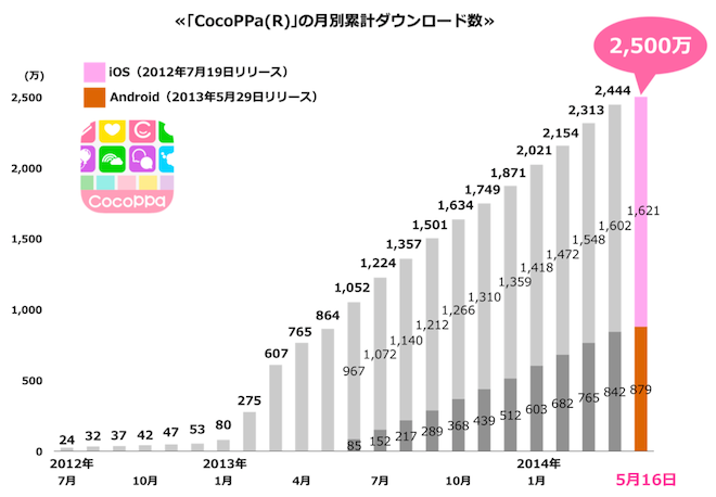 cocoppa_monthly_25m